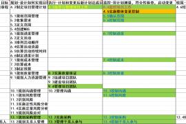 十大项目管理及项目管理47个过程理解