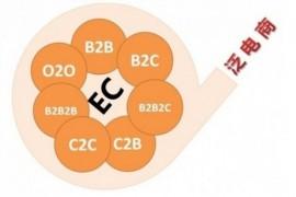 互联网常用词语B2B、B2C、C2C、P2C、O2O 、P2P到底是什么?区别是什么?详细介绍
