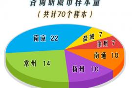 江苏省消保委发布预付式消费调查报告-转载(信用监管平台)