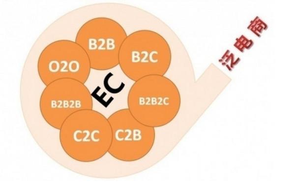 B2B、B2C、C2C、P2C、O2O 、P2P到底是什么?区别是什么?