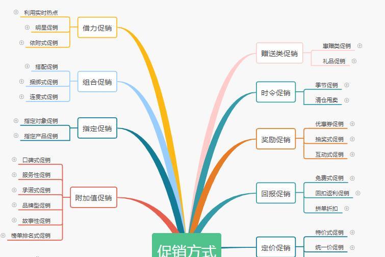 电商促销方式大全 电商促销在线流程图