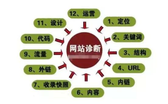 大型门户网站B2B网站B2C网站SEO优化方案策略,全站详情分析