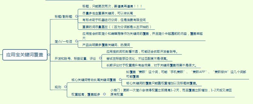 鸟哥笔记,ASO,美圆,关键词覆盖,应用市场,苹果