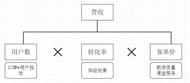 """""""猿辅导""""产品分析:解析背后的运转逻辑"""