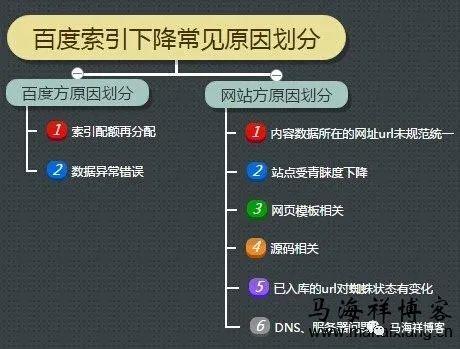 鸟哥笔记,SEM,马海祥博客,搜索词,案例分析